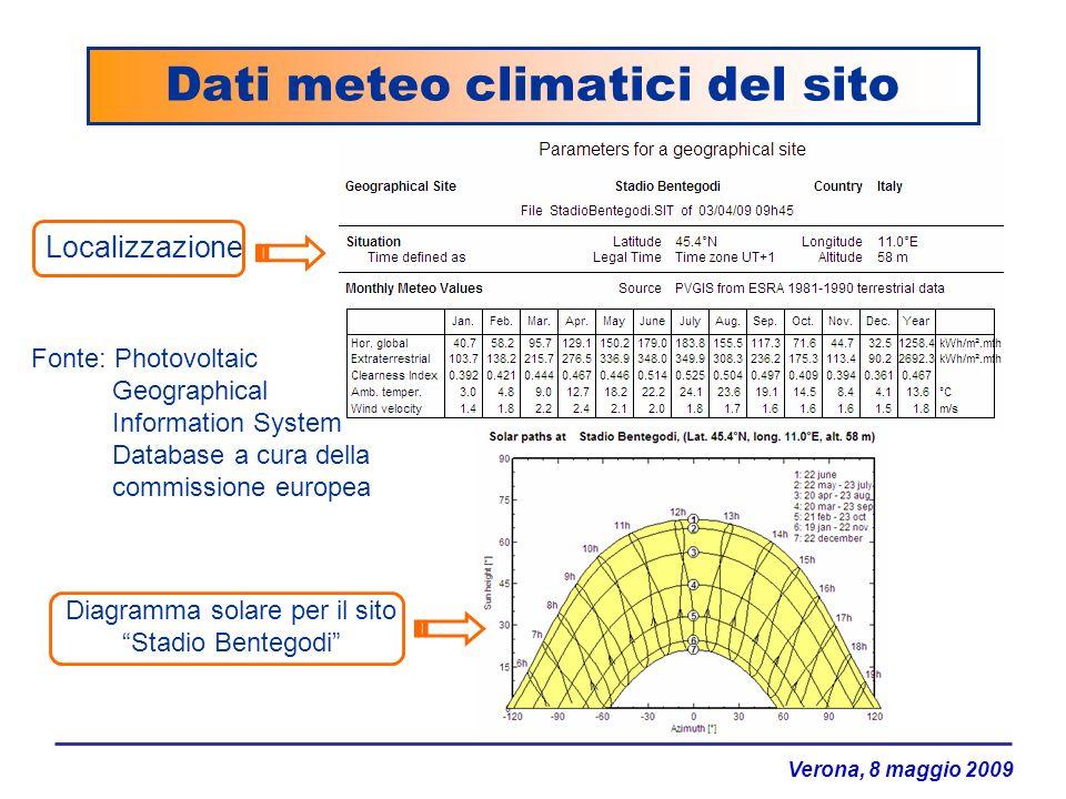 Verona, 8 maggio 2009 Dati meteo climatici del sito Localizzazione Diagramma solare per il sito Stadio Bentegodi Fonte: Photovoltaic Geographical Info