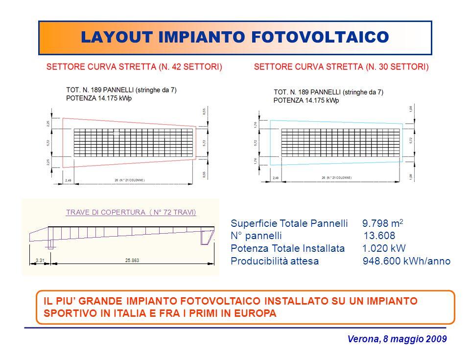 Verona, 8 maggio 2009 LAYOUT IMPIANTO FOTOVOLTAICO Superficie Totale Pannelli 9.798 m 2 N° pannelli 13.608 Potenza Totale Installata 1.020 kW Producib