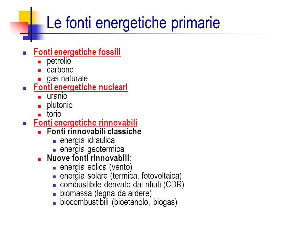 Le fonti energetiche primarie Fonti energetiche fossili petrolio carbone gas naturale Fonti energetiche nucleari uranio plutonio torio Fonti energetic