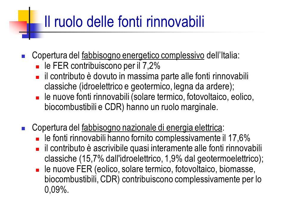 Il ruolo delle fonti rinnovabili Copertura del fabbisogno energetico complessivo dellItalia: le FER contribuiscono per il 7,2% il contributo è dovuto