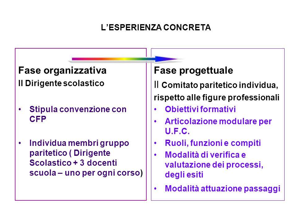 LESPERIENZA CONCRETA Fase organizzativa Il Dirigente scolastico Stipula convenzione con CFP Individua membri gruppo paritetico ( Dirigente Scolastico
