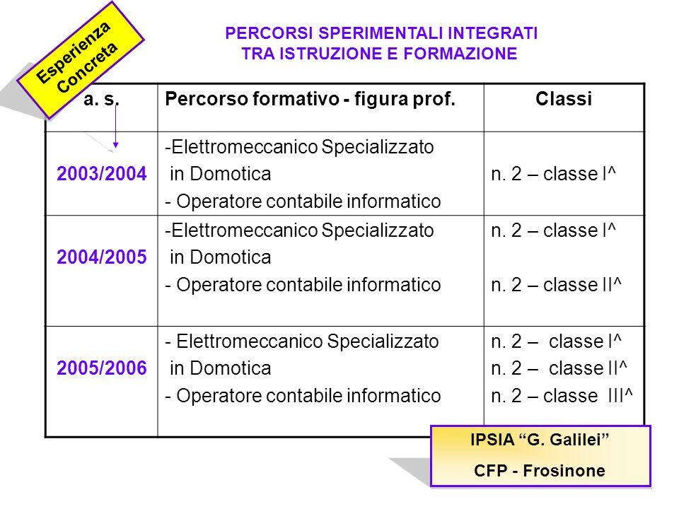 a. s.Percorso formativo - figura prof.Classi 2003/2004 -Elettromeccanico Specializzato in Domotica - Operatore contabile informatico n. 2 – classe I^