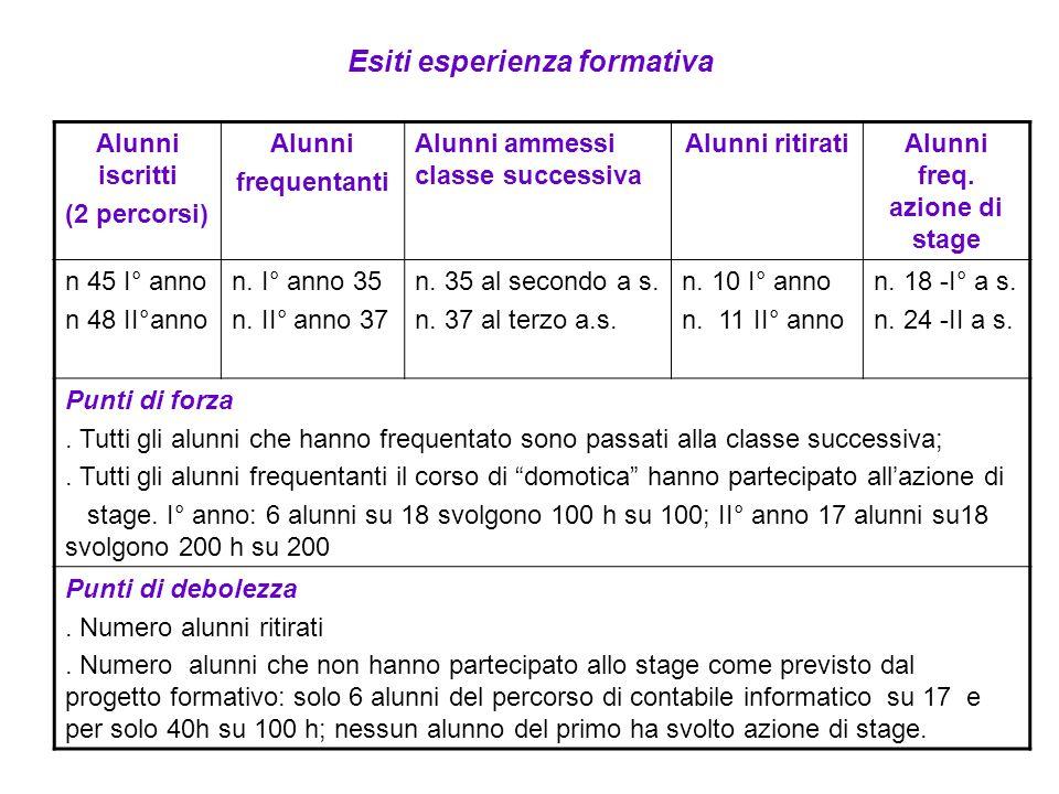 Esiti esperienza formativa Alunni iscritti (2 percorsi) Alunni frequentanti Alunni ammessi classe successiva Alunni ritiratiAlunni freq. azione di sta