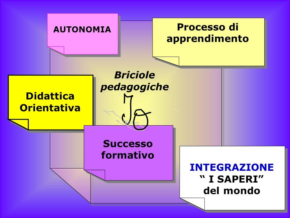 Briciole pedagogiche Briciole pedagogiche AUTONOMIA Processo di apprendimento Processo di apprendimento Didattica Orientativa Didattica Orientativa Su
