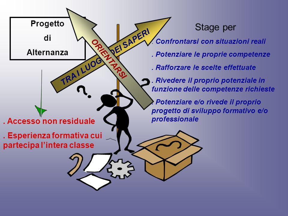 TRA I LUOGHI DEI SAPERI Progetto di Alternanza Stage per. Confrontarsi con situazioni reali. Potenziare le proprie competenze. Rafforzare le scelte ef