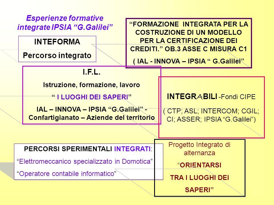 FORMAZIONE INTEGRATA PER LA COSTRUZIONE DI UN MODELLO PER LA CERTIFICAZIONE DEI CREDITI. OB.3 ASSE C MISURA C1 ( IAL - INNOVA – IPSIA G.Galilei Esperi