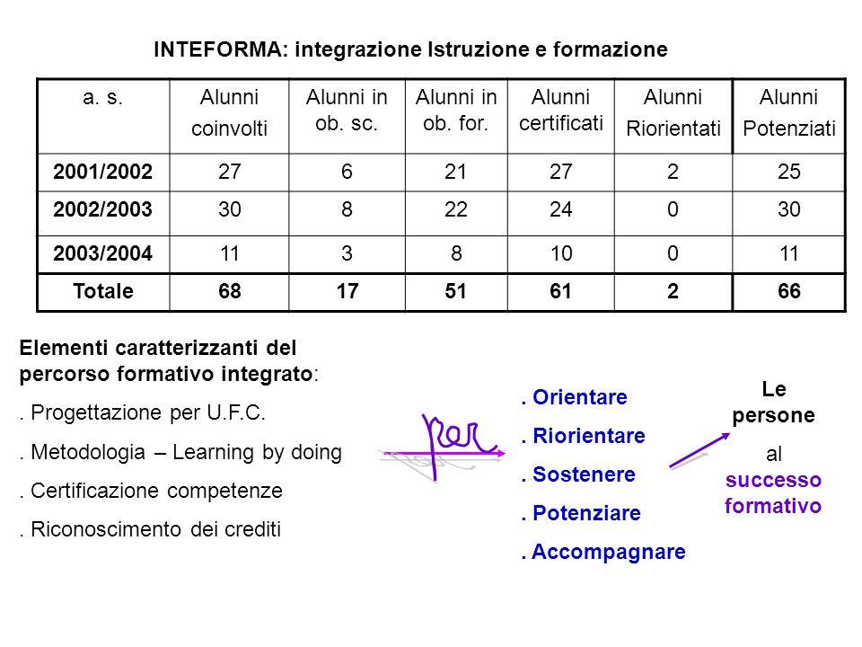 a. s.Alunni coinvolti Alunni in ob. sc. Alunni in ob. for. Alunni certificati Alunni Riorientati Alunni Potenziati 2001/20022762127225 2002/2003308222