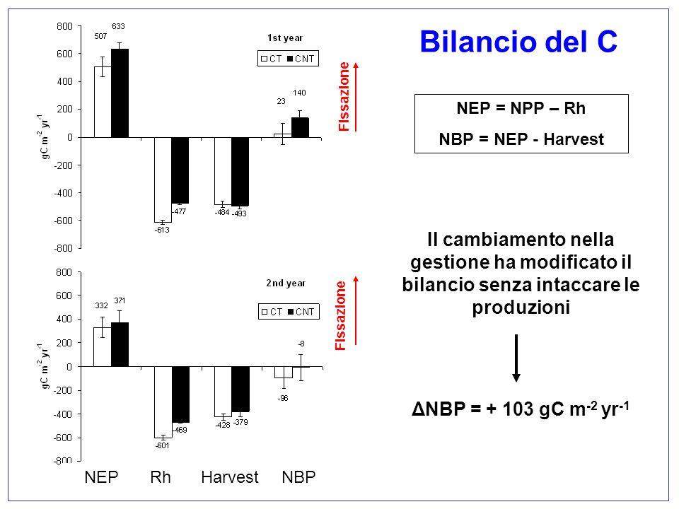 Il cambiamento nella gestione ha modificato il bilancio senza intaccare le produzioni ΔNBP = + 103 gC m -2 yr -1 NEP = NPP – Rh NBP = NEP - Harvest Bi