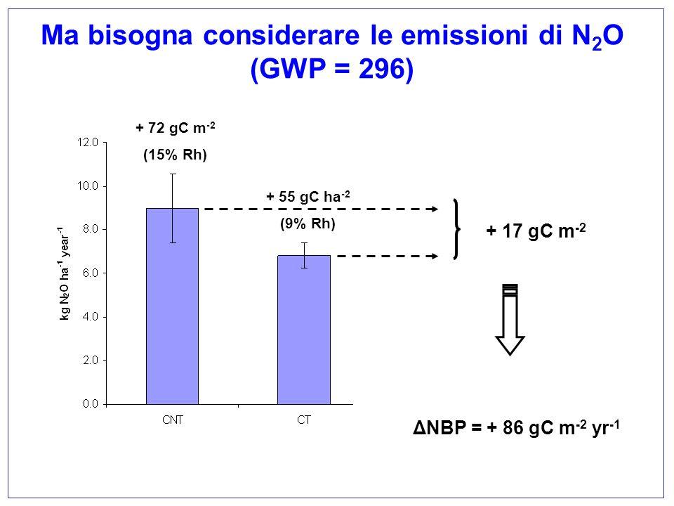 Ma bisogna considerare le emissioni di N 2 O (GWP = 296) + 72 gC m -2 (15% Rh) + 55 gC ha -2 (9% Rh) + 17 gC m -2 ΔNBP = + 86 gC m -2 yr -1