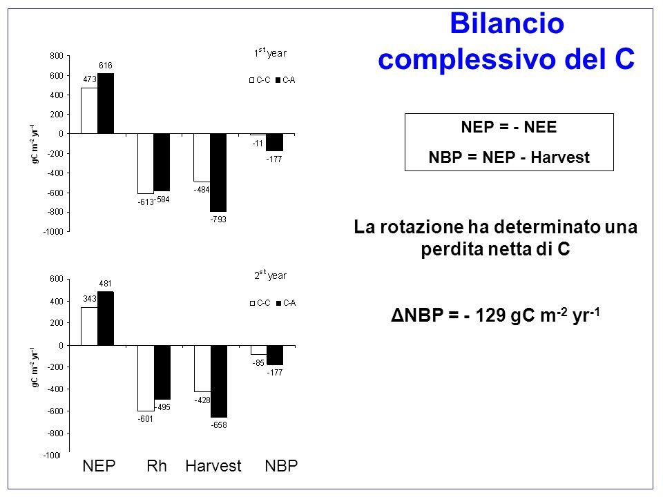 La rotazione ha determinato una perdita netta di C ΔNBP = - 129 gC m -2 yr -1 Bilancio complessivo del C NEP = - NEE NBP = NEP - Harvest NEPRhHarvestN