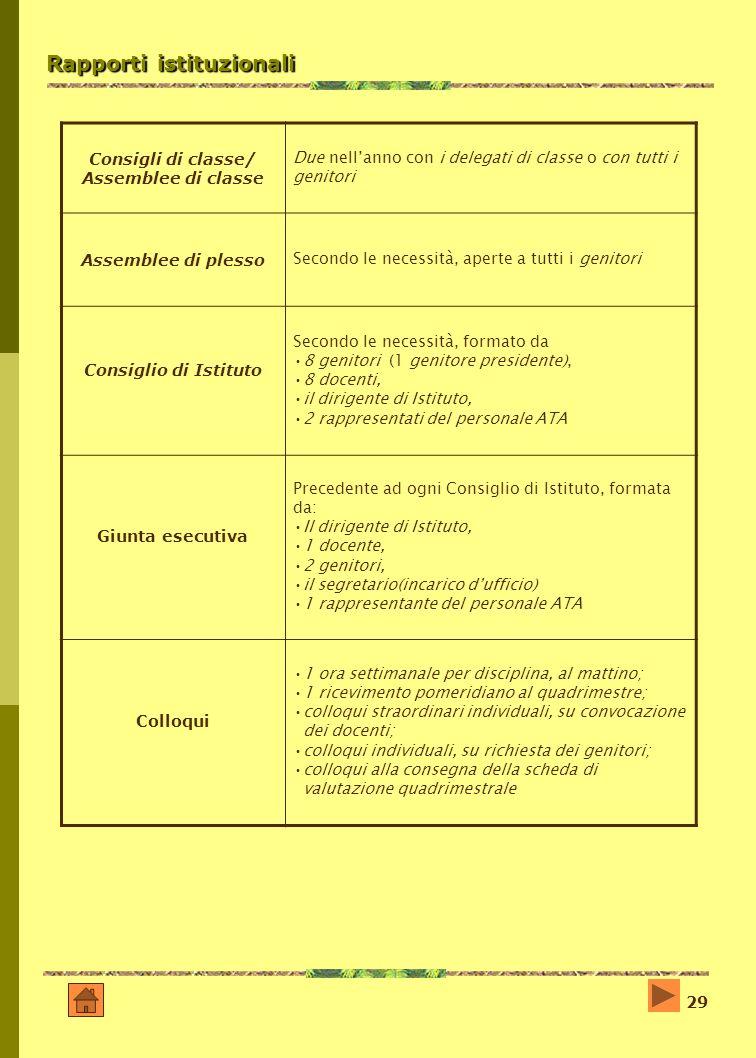 29 Rapporti istituzionali Consigli di classe/ Assemblee di classe Due nellanno con i delegati di classe o con tutti i genitori Assemblee di plesso Sec
