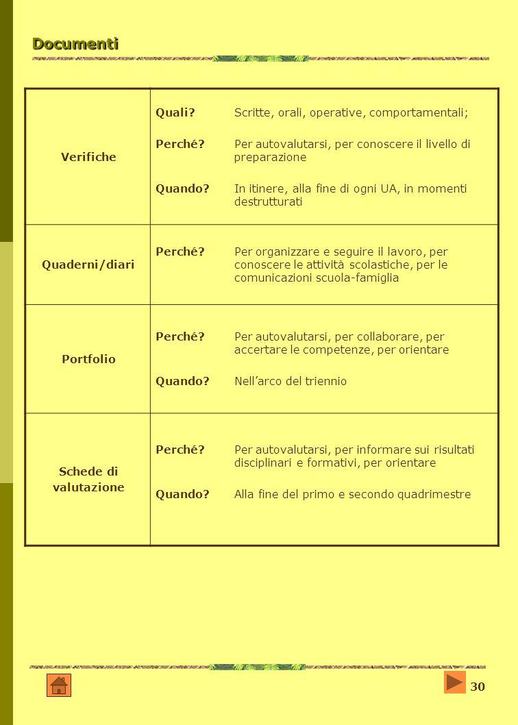30 Documenti Verifiche Quali?Scritte, orali, operative, comportamentali; Perché?Per autovalutarsi, per conoscere il livello di preparazione Quando? In