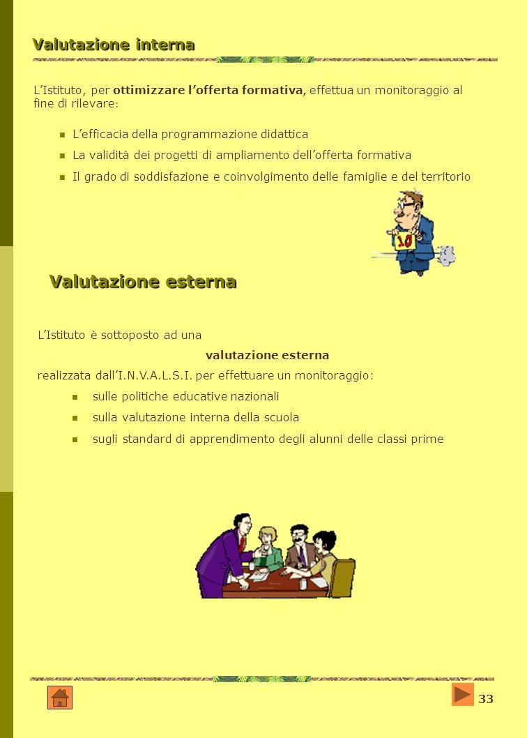 33 Valutazione interna LIstituto, per ottimizzare lofferta formativa, effettua un monitoraggio al fine di rilevare : Lefficacia della programmazione d