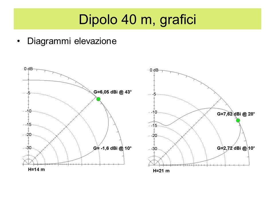 Dipolo 40 m, grafici Diagrammi elevazione