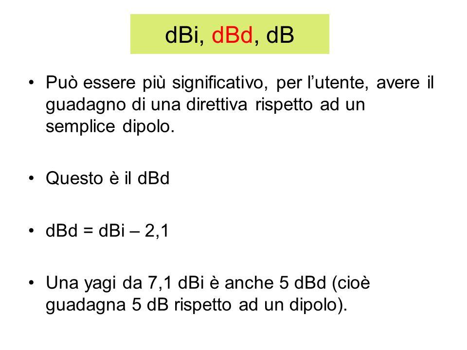 dBi, dBd, dB Può essere più significativo, per lutente, avere il guadagno di una direttiva rispetto ad un semplice dipolo. Questo è il dBd dBd = dBi –