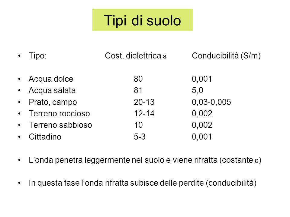 Tipi di suolo Tipo:Cost. dielettrica Conducibilità (S/m) Acqua dolce800,001 Acqua salata815,0 Prato, campo20-130,03-0,005 Terreno roccioso12-140,002 T