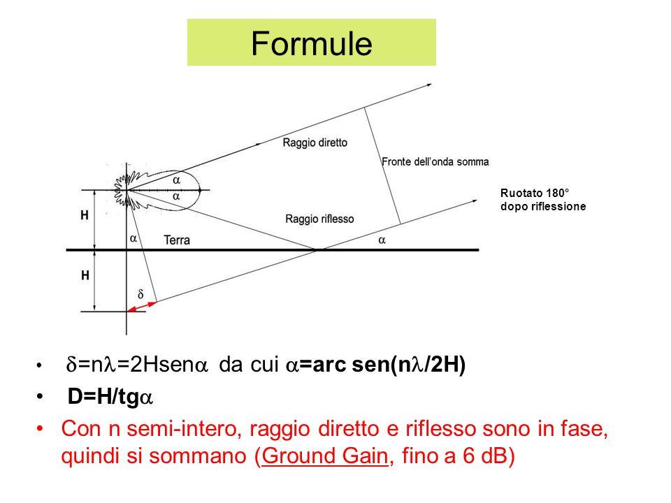 Formule =n =2Hsen da cui =arc sen(n /2H) D=H/tg Con n semi-intero, raggio diretto e riflesso sono in fase, quindi si sommano (Ground Gain, fino a 6 dB