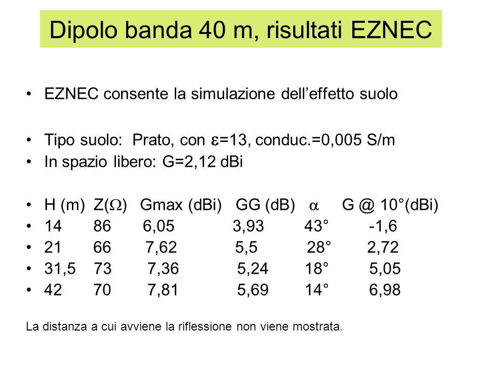 Dipolo banda 40 m, risultati EZNEC EZNEC consente la simulazione delleffetto suolo Tipo suolo: Prato, con =13, conduc.=0,005 S/m In spazio libero: G=2