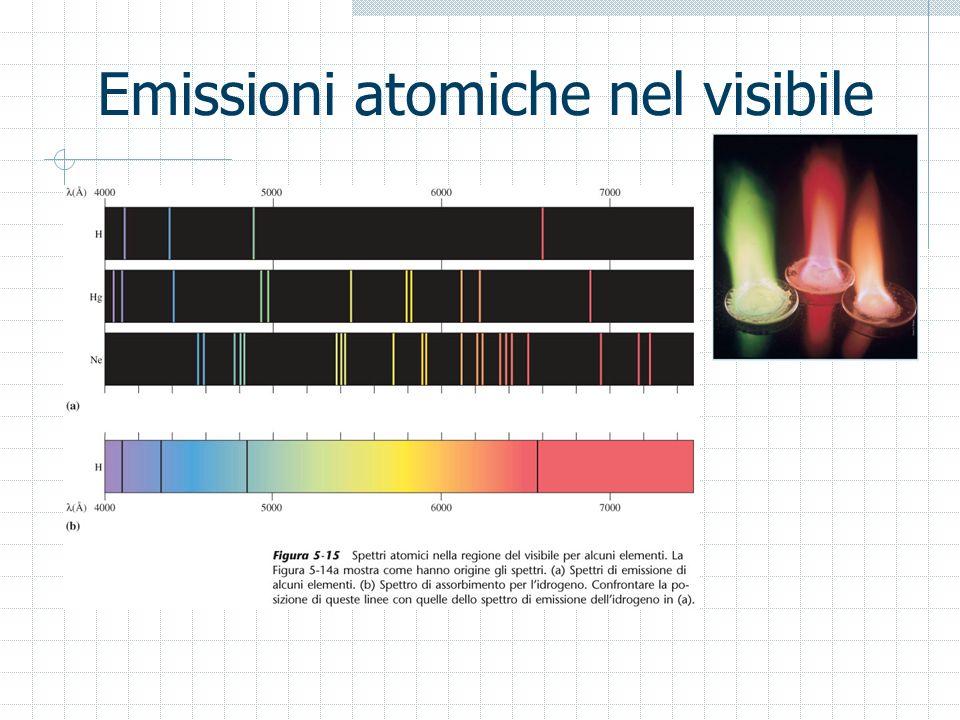 Emissioni atomiche nel visibile
