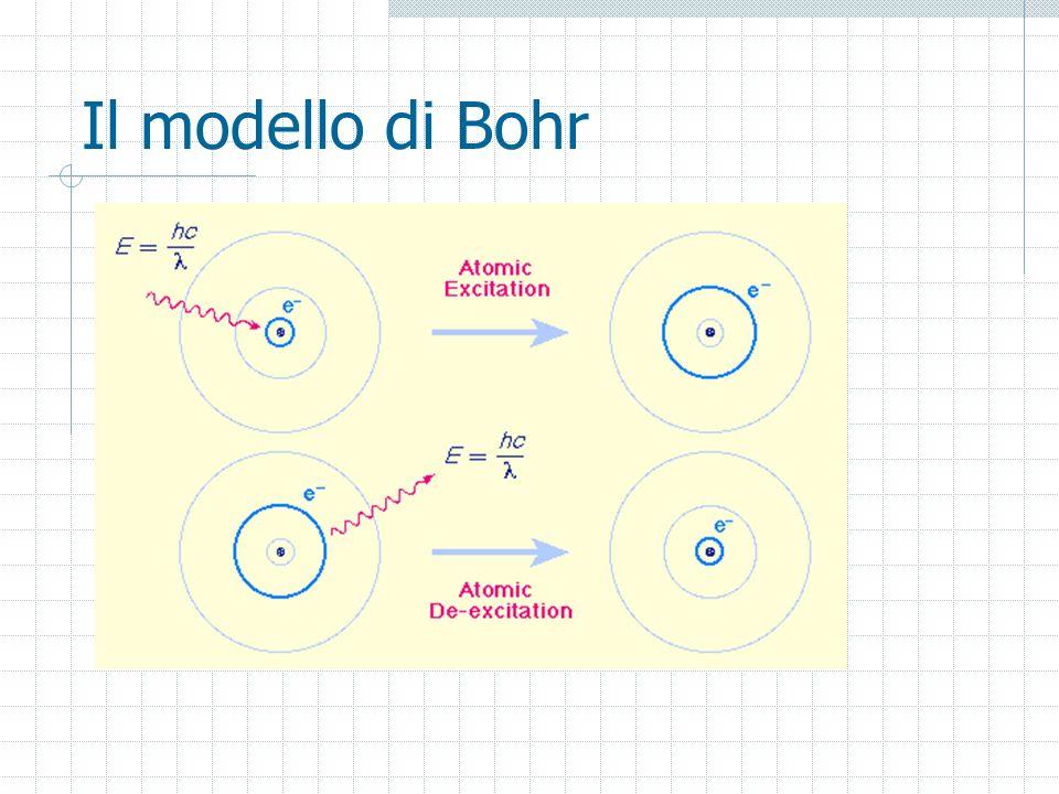 Il modello di Bohr