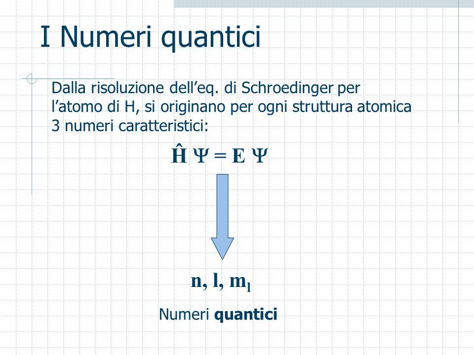 I Numeri quantici Dalla risoluzione delleq. di Schroedinger per latomo di H, si originano per ogni struttura atomica 3 numeri caratteristici: Ĥ = E n,