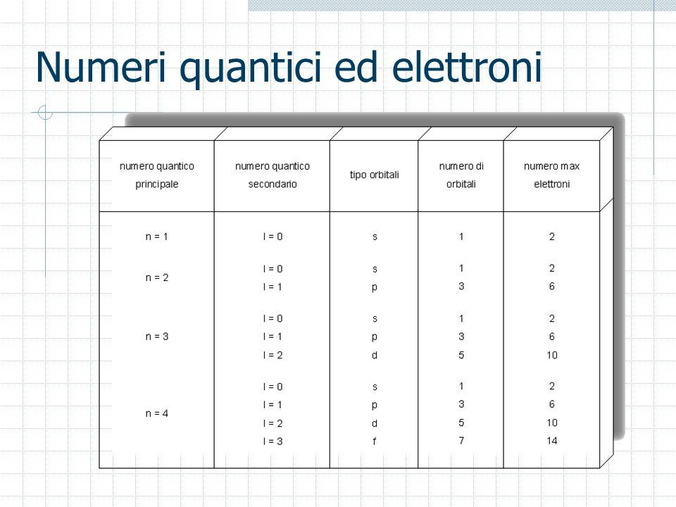 Numeri quantici ed elettroni