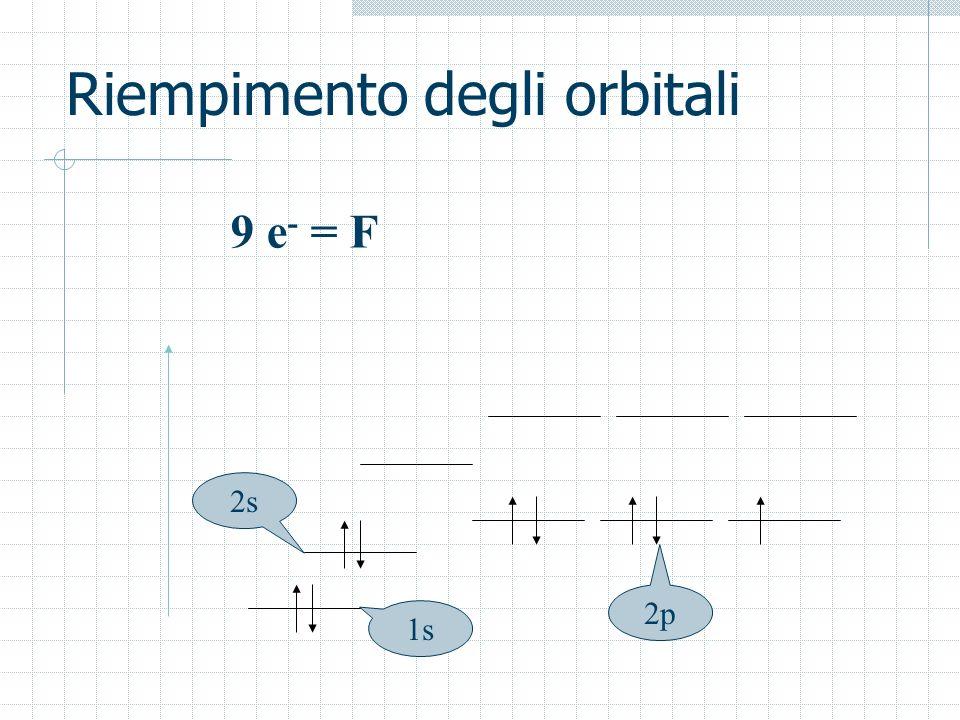 Riempimento degli orbitali 9 e - = F 1s 2s 2p
