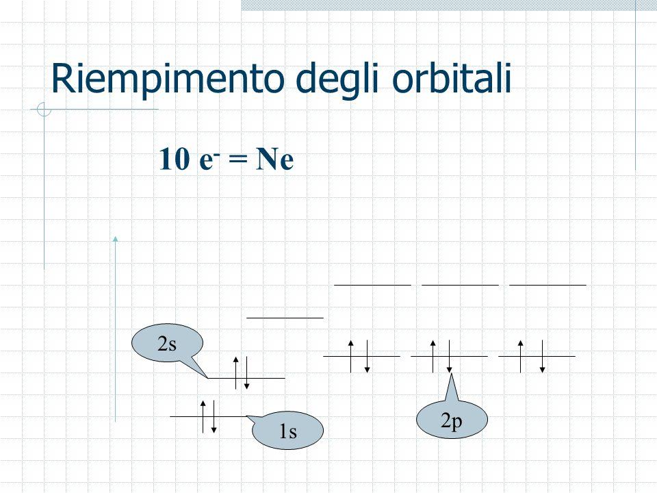 Riempimento degli orbitali 1s 2s 2p 10 e - = Ne
