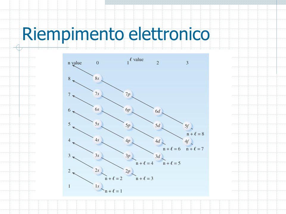 Riempimento elettronico