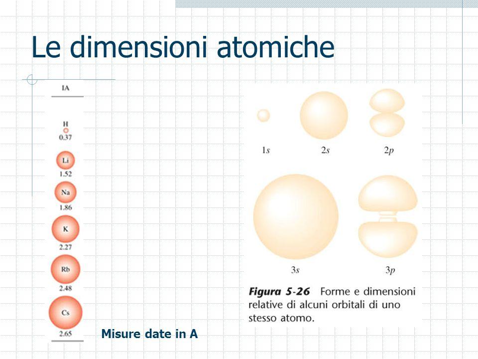 Le dimensioni atomiche Misure date in A