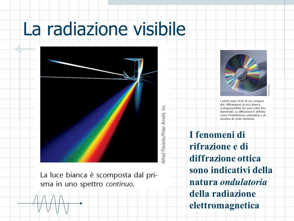 La radiazione visibile I fenomeni di rifrazione e di diffrazione ottica sono indicativi della natura ondulatoria della radiazione elettromagnetica
