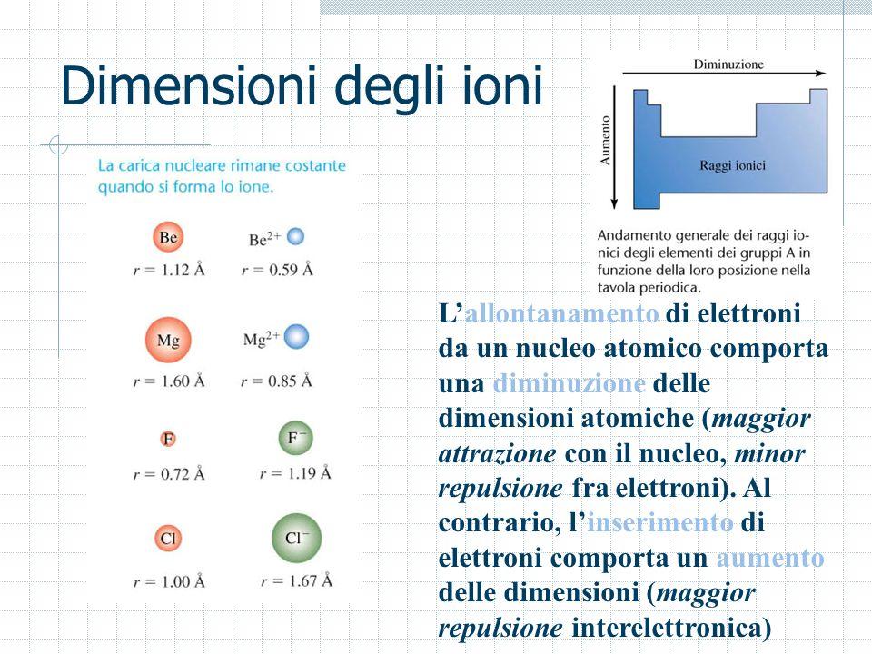 Dimensioni degli ioni Lallontanamento di elettroni da un nucleo atomico comporta una diminuzione delle dimensioni atomiche (maggior attrazione con il
