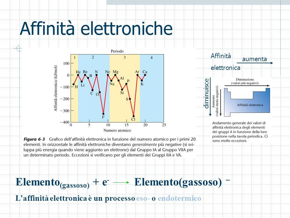 Affinità elettroniche Elemento (gassoso) + e - Elemento(gassoso) – Laffinità elettronica è un processo eso- o endotermico Affinità elettronica aumenta