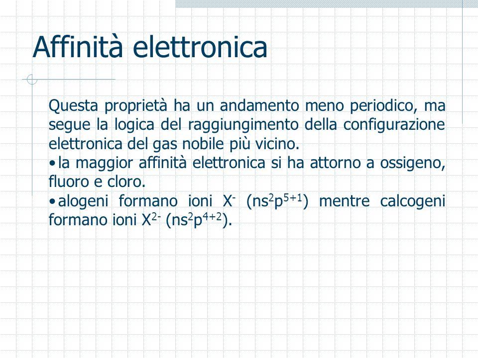 Affinità elettronica Questa proprietà ha un andamento meno periodico, ma segue la logica del raggiungimento della configurazione elettronica del gas n