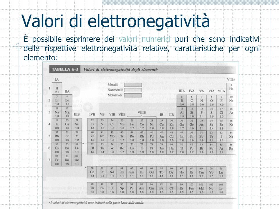 Valori di elettronegatività È possibile esprimere dei valori numerici puri che sono indicativi delle rispettive elettronegatività relative, caratteris