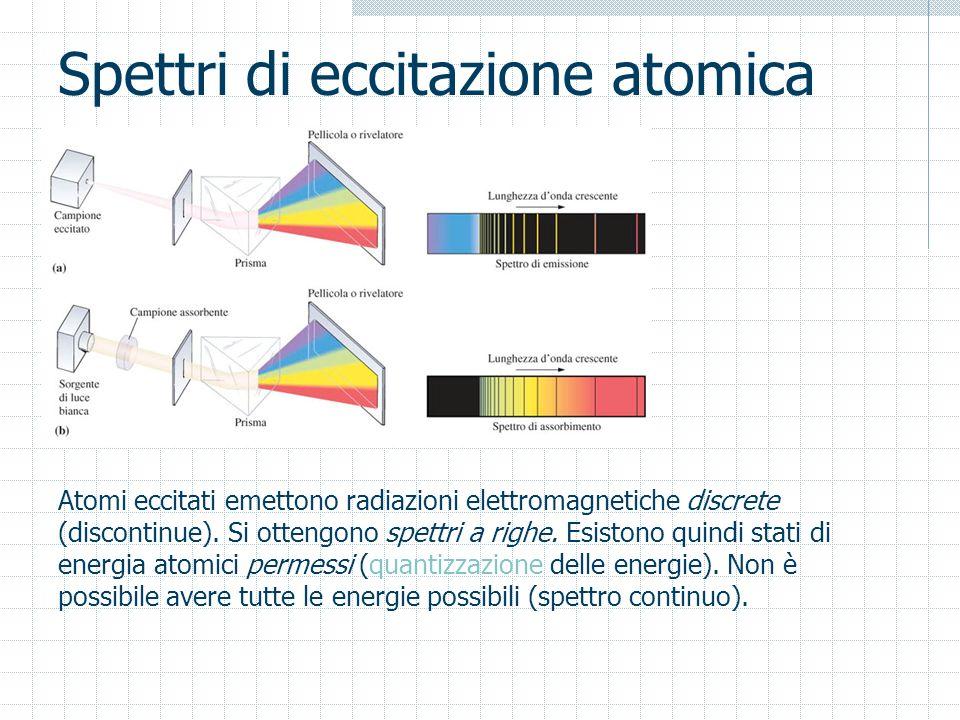 Spettri di eccitazione atomica Atomi eccitati emettono radiazioni elettromagnetiche discrete (discontinue). Si ottengono spettri a righe. Esistono qui