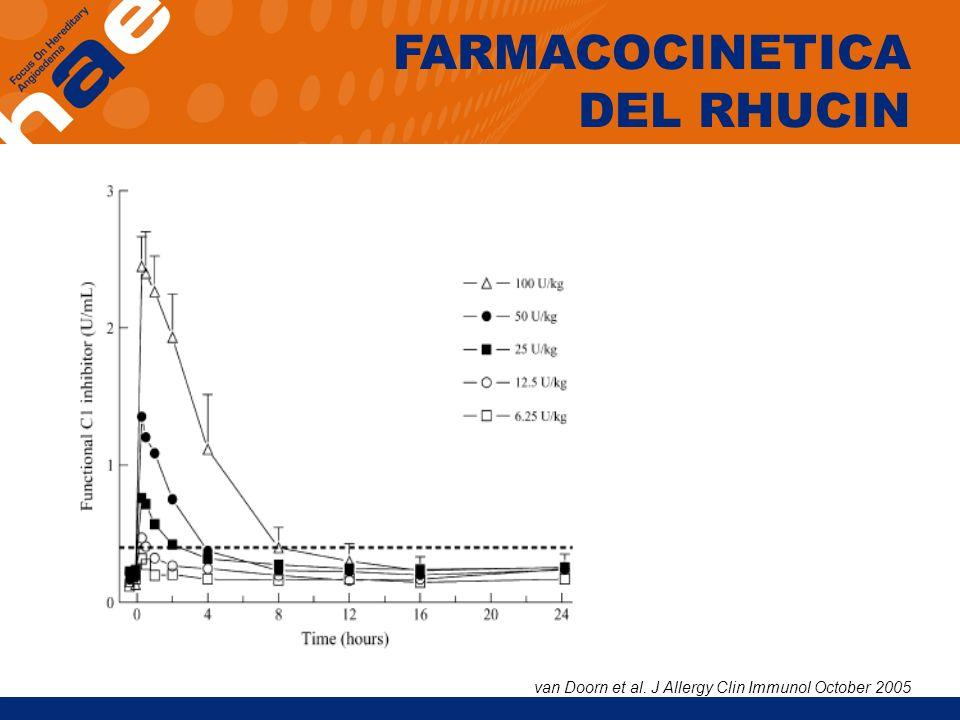 FARMACOCINETICA DEL RHUCIN van Doorn et al. J Allergy Clin Immunol October 2005