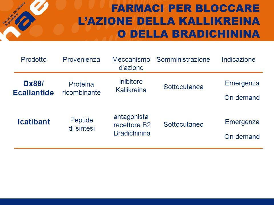 FARMACI PER BLOCCARE LAZIONE DELLA KALLIKREINA O DELLA BRADICHININA inibitore Kallikreina Dx88/ Ecallantide Sottocutanea Emergenza On demand Proteina