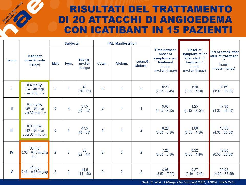 Group Icatibant dose & route (range) SubjectsHAE-Manifestation Time between onset of symptoms and treatment hr:min median (range) Onset of symptom rel
