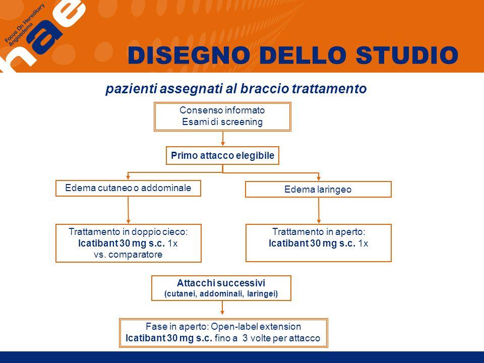 DISEGNO DELLO STUDIO pazienti assegnati al braccio trattamento Edema cutaneo o addominale Edema laringeo Primo attacco elegibile Attacchi successivi (