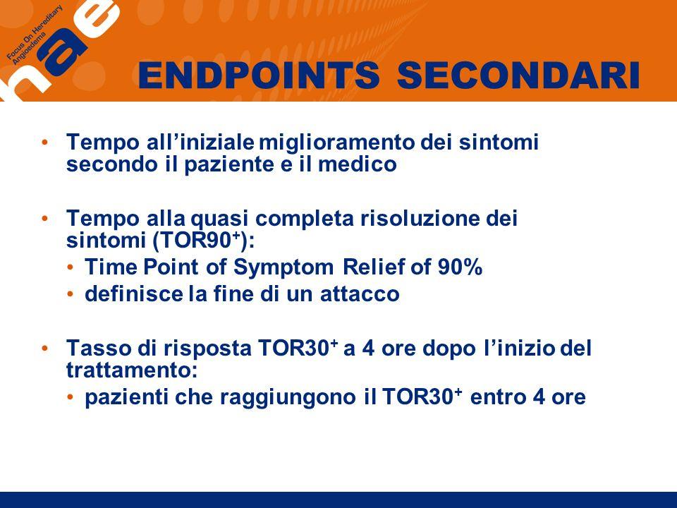 ENDPOINTS SECONDARI Tempo alliniziale miglioramento dei sintomi secondo il paziente e il medico Tempo alla quasi completa risoluzione dei sintomi (TOR