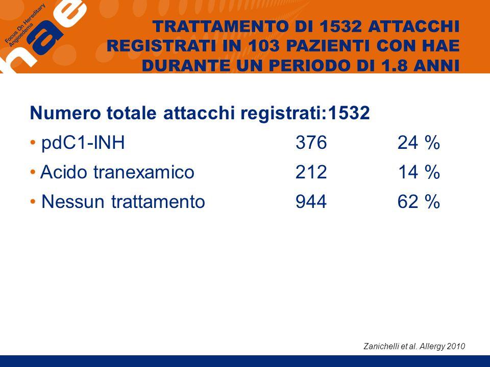 TRATTAMENTO DI 1532 ATTACCHI REGISTRATI IN 103 PAZIENTI CON HAE DURANTE UN PERIODO DI 1.8 ANNI Numero totale attacchi registrati:1532 pdC1-INH37624 %