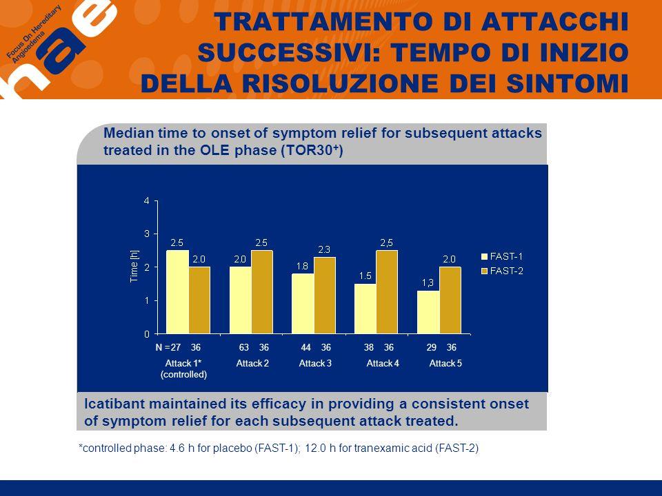 TRATTAMENTO DI ATTACCHI SUCCESSIVI: TEMPO DI INIZIO DELLA RISOLUZIONE DEI SINTOMI Median time to onset of symptom relief for subsequent attacks treate