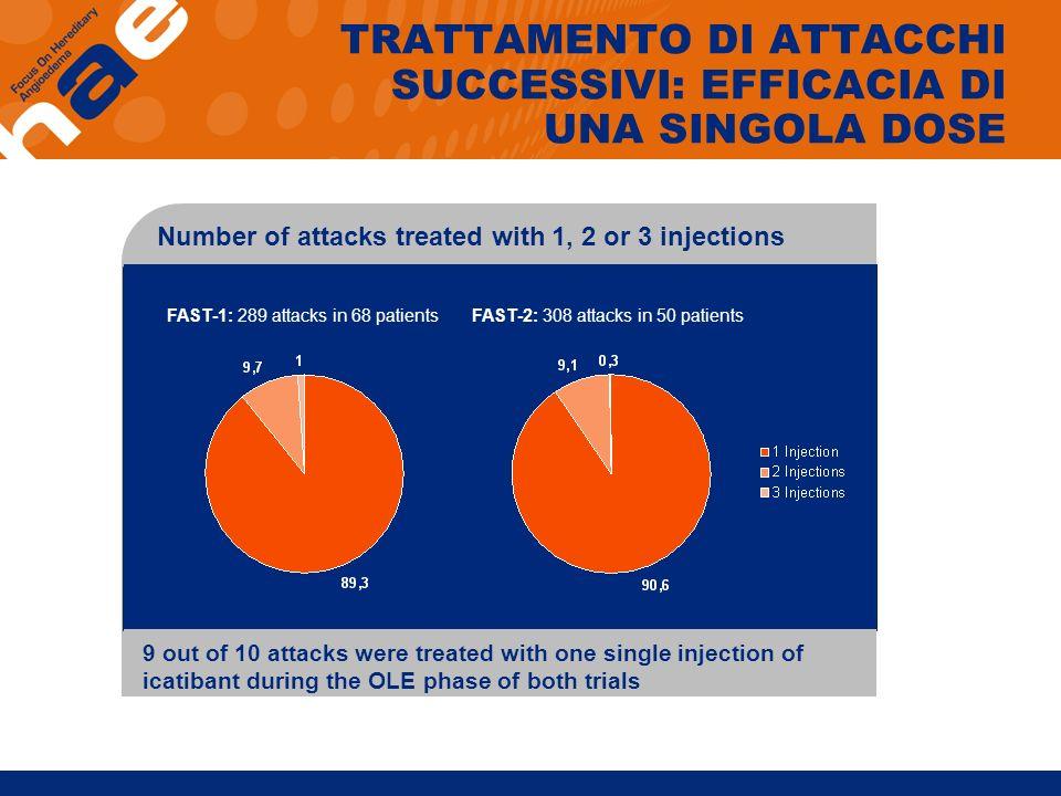 TRATTAMENTO DI ATTACCHI SUCCESSIVI: EFFICACIA DI UNA SINGOLA DOSE Number of attacks treated with 1, 2 or 3 injections FAST-2: 308 attacks in 50 patien