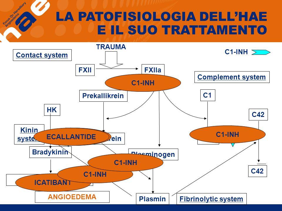 C1-INH LA PATOFISIOLOGIA DELLHAE E IL SUO TRATTAMENTO Contact system TRAUMA FXIIFXIIa Complement system C42 C1 C1rs Plasminogen PlasminFibrinolytic sy