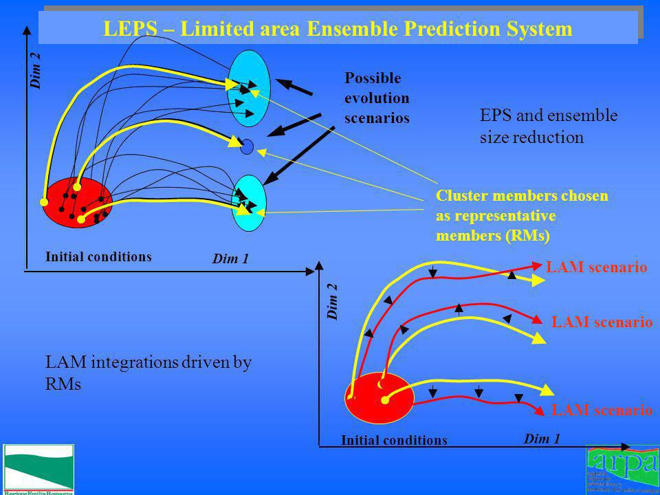 Dim 2 Initial conditions Dim 1 LEPS – Limited area Ensemble Prediction System Dim 2 Possible evolution scenarios Dim 1 Initial conditions EPS and ense