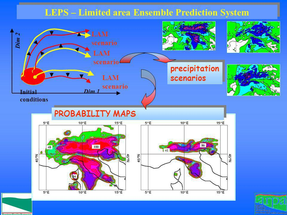 LEPS – Limited area Ensemble Prediction System Dim 2 Initial conditions Dim 1 LAM scenario PROBABILITY MAPS precipitation scenarios