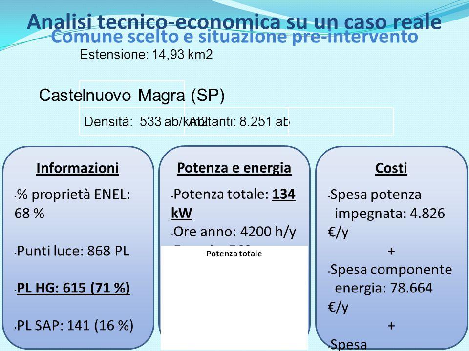 Castelnuovo Magra (SP) Abitanti: 8.251 ab Estensione: 14,93 km2 Densità: 533 ab/km2 Informazioni % proprietà ENEL: 68 % Punti luce: 868 PL PL HG: 615 (71 %) PL SAP: 141 (16 %) PL FLO: 15 (1 %) % potenza HG: 69 % Costi Spesa potenza impegnata: 4.826 /y + Spesa componente energia: 78.664 /y + Spesa manutenzione: 25.225 /y = Spesa totale: 108.715 /y Potenza e energia Potenza totale: 134 kW Ore anno: 4200 h/y Energia: 562 MWh/y 105 TEP/y 332 tCO2/y Comune scelto e situazione pre-intervento Analisi tecnico-economica su un caso reale