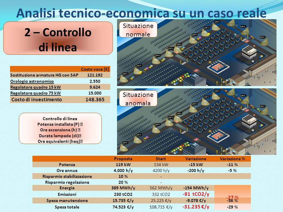 Analisi tecnico-economica su un caso reale 2 – Controllo di linea Costo voce [] Sostituzione armature HG con SAP121.192 Orologio astronomico2.550 Regolatore quadro 15 kW9.624 Regolatore quadro 75 kW15.000 Costo di investimento148.365 PropostaStartVariazioneVariazione % Potenza119 kW134 kW-15 kW-11 % Ore annue4.000 h/y4200 h/y-200 h/y-5 % Risparmio stabilizzazione10 %- Risparmio regolazione20 %- Energia389 MWh/y562 MWh/y-154 MWh/y -27 % Emissioni230 tCO2332 tCO2 -91 tCO2/y Spesa manutenzione15.735 /y25.225 /y-9.078 /y-36 % Spesa totale74.523 /y108.715 /y -31.235 /y -29 % Situazione normale Situazione anomala Controllo di linea Potenza installata (P) Ore accensione (h) Durata lampade (di) Ore equivalenti (heq)