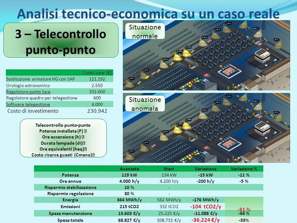 Analisi tecnico-economica su un caso reale AvanzataStartVariazioneVariazione % Potenza119 kW134 kW-15 kW-11 % Ore annue4.000 h/y4.200 h/y-200 h/y-5 % Risparmio stabilizzazione10 %- Risparmio regolazione30 %- Energia364 MWh/y562 MWh/y-176 MWh/y -31 % Emissioni215 tCO2332 tCO2 -104 tCO2/y Spesa manutenzione13.603 /y25.225 /y-11.088 /y-44 % Spesa totale68.827 /y108.715 /y -36.224 /y -33% 3 – Telecontrollo punto-punto Costo voce [] Sostituzione armature HG con SAP121.192 Orologio astronomico2.550 Regolatore punto luce102.600 Regolatore quadro per telegestione600 Software telegestione4.000 Costo di investimento230.942 Situazione normale Situazione anomala Telecontrollo punto-punto Potenza installata (P) Ore accensione (h) Durata lampade (di) Ore equivalenti (heq) Costo ricerca guasti (Cmano)